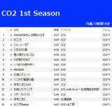 CO2 1st Season