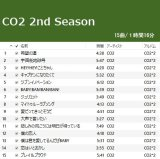 CO2 2nd Season