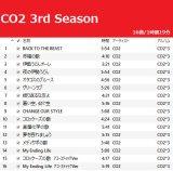 CO2 3rd Season